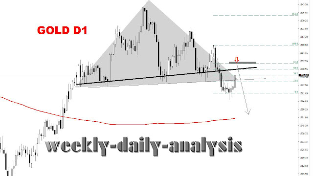 http://www.weekly-daily-analysis.co/2019/04/copper-forecast-and-analysis-29.html