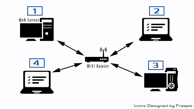 How to Deploy a Web App on a Local Network • Dots Created