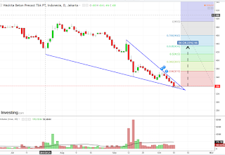 Pattern faling wedge saham WSBP