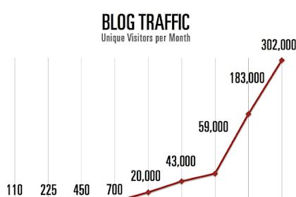 Dua Aliran Blogger Dalam Mencari Visitor Dan Meramaikan Pengunjung