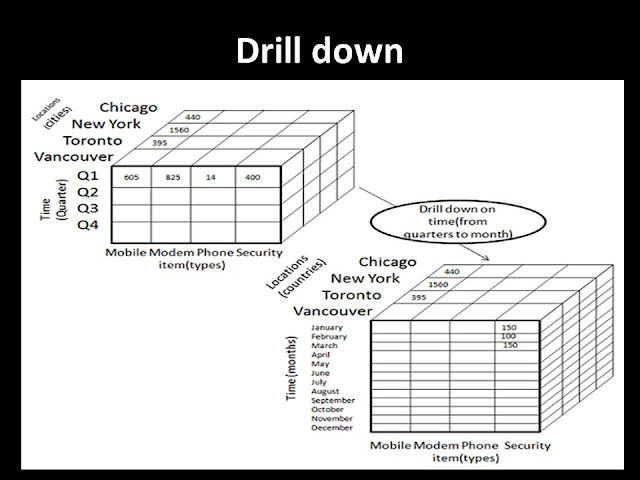 OLAP Online Analytical Processing Drill Down