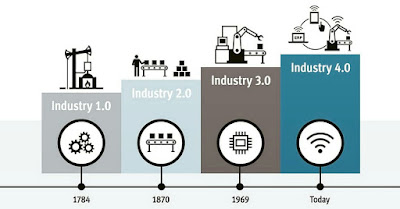 melangkah ke Industri 4.0