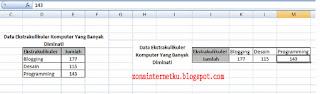 Memutar Atau Mengubah Data Tabel Dengan Cara Copy Paste Di Microsoft Excel 3