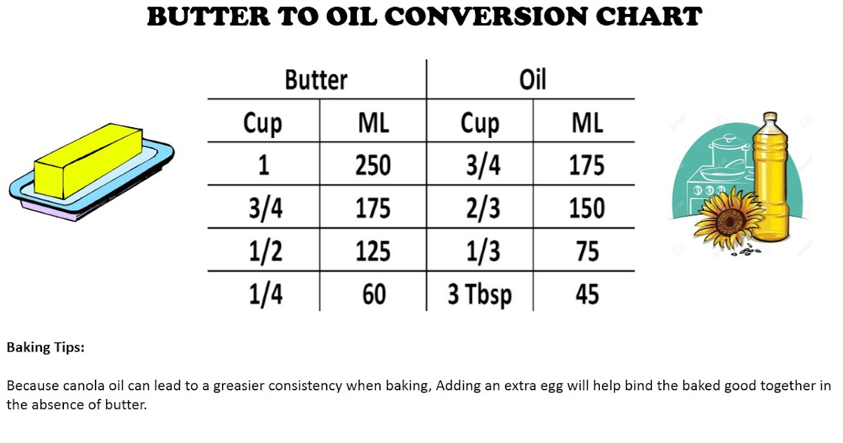 Pegs Cottage Baking Tips Butter To Oil Conversion Chart