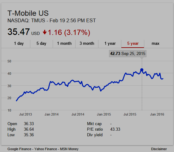 T-Mobile 5-year stock chart