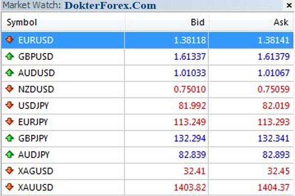 Market Watch Forex