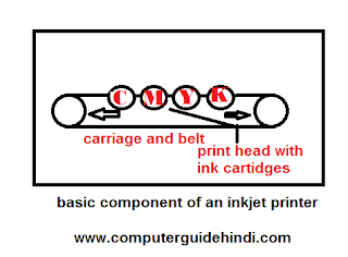 basic component of an inkjet printer