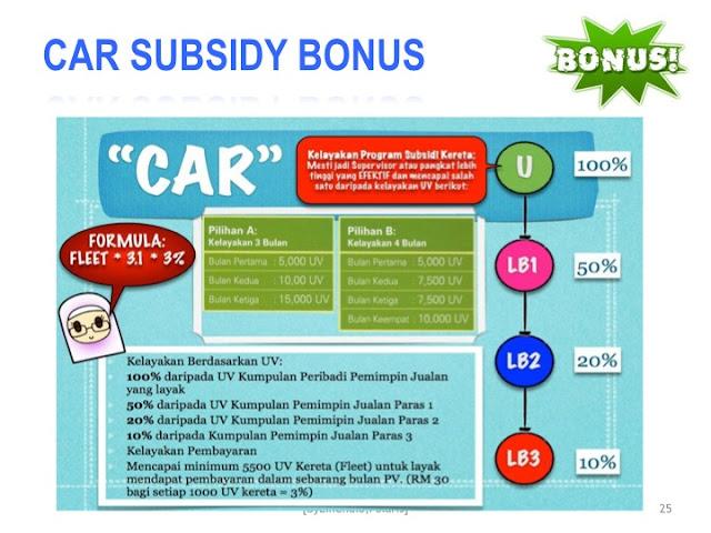 Program Car Bonus Shaklee