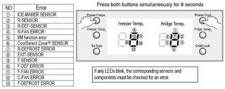 Master Electronics Repair !: SAMSUNG REFRIGERATOR ERROR FAULT CODES