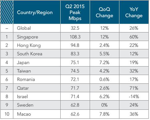 Đất Nước Có Tốc Độ Mạng Internet Cao Nhất Hiện Nay 1