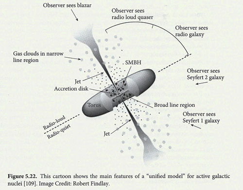 "Cartoon showing how our observation point determines how we interpret (Source: Condon and Ransom, ""Essential Radio Astronomy"")"