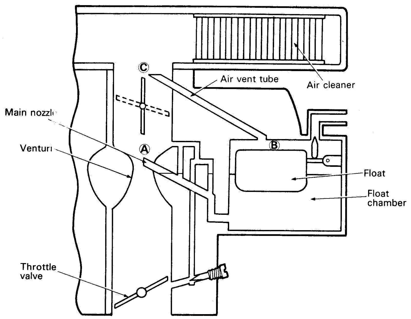 Fungsi Air Vent Tube Pada Karburator