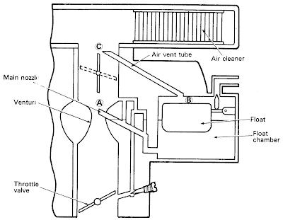 Fungsi Air Ven Tube Pada Karburator