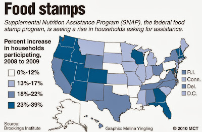 More Americans Using Food Stamps
