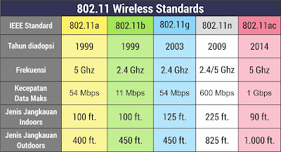 Wireless Standards Table