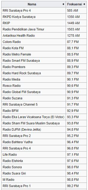 frekuensi radio surabaya jawa timur indonesia