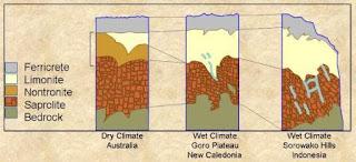 Gambar 2. Bentuk ragam dari penampang laterit hubungannya dengan iklim dan topografi (Waheed Ahmad, 2006)