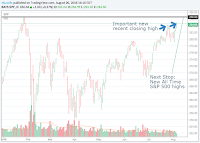 SPY ETF all time highs