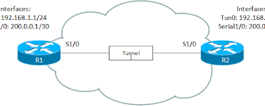 Debug Cisco Tunnels: Basic Configuration