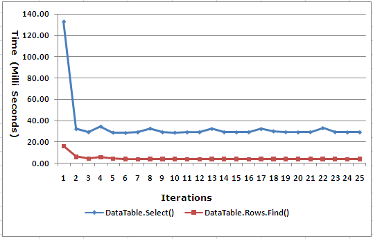 DataTable Select() Vs DataTable Rows Find() Performance Test