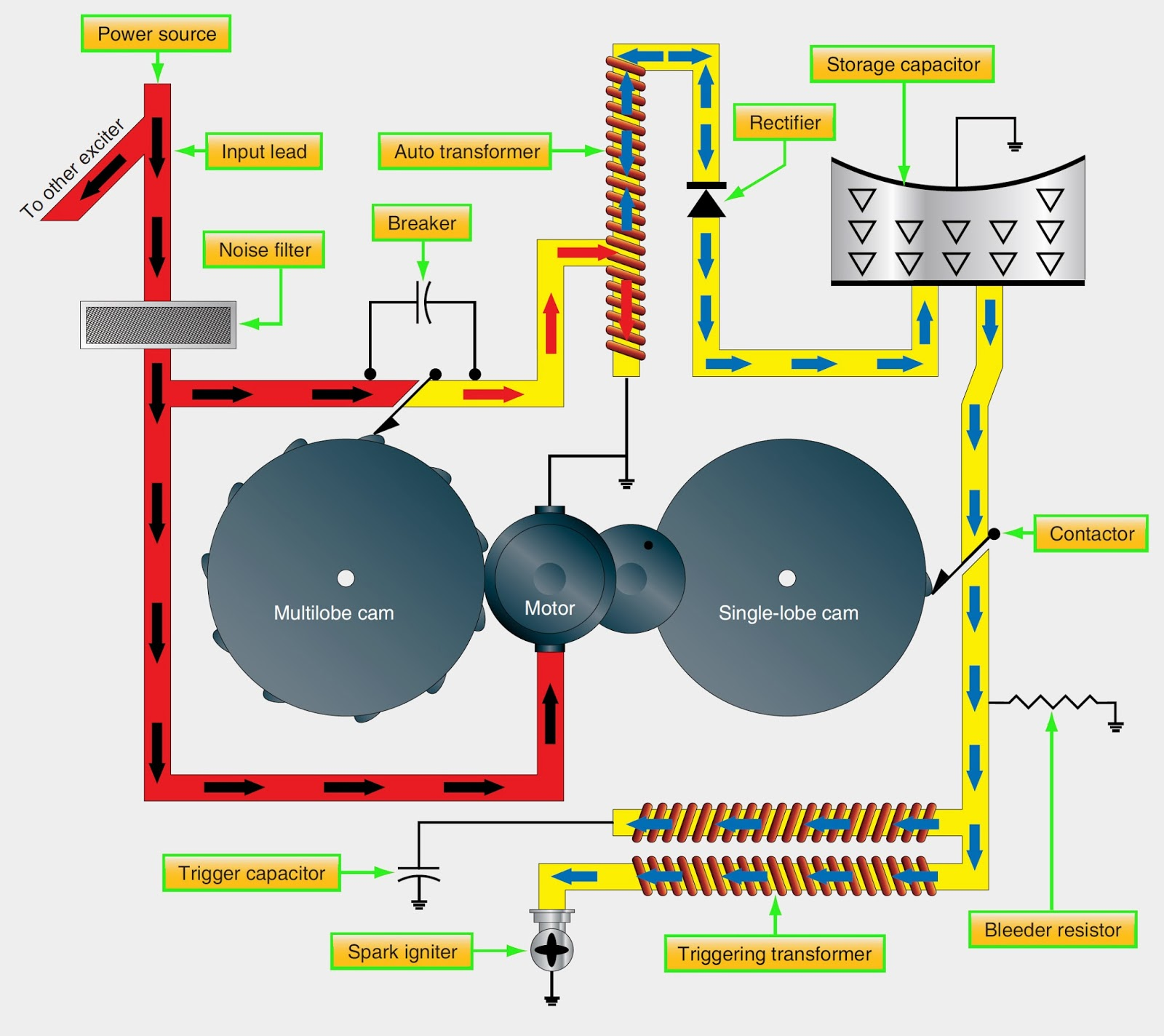 Turbo Jet Engine Schematic Turbojet Diagram Turbine Ignition Systems Figure Capacitor Type System 1600x1424