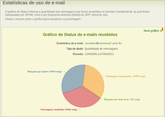 sistema de gerenciamento de e-mail NovoMail