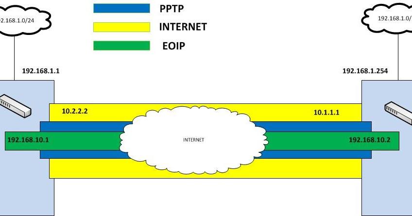 Windscribe free vpn locations