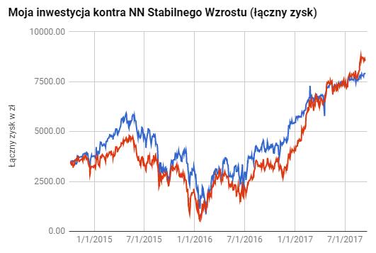 wyniki NN Stabilnego Wzrostu IKE