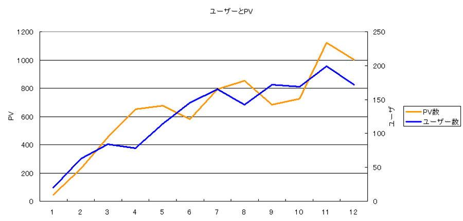 インドアな日々 1年目のブログアクセスと PV 数推移