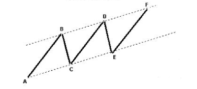 Harmonic Patterns in Trading