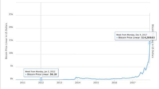 Harga Bitcoin pada tahun 2012 sampai 2017