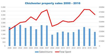Chichester property sales 2000-2016