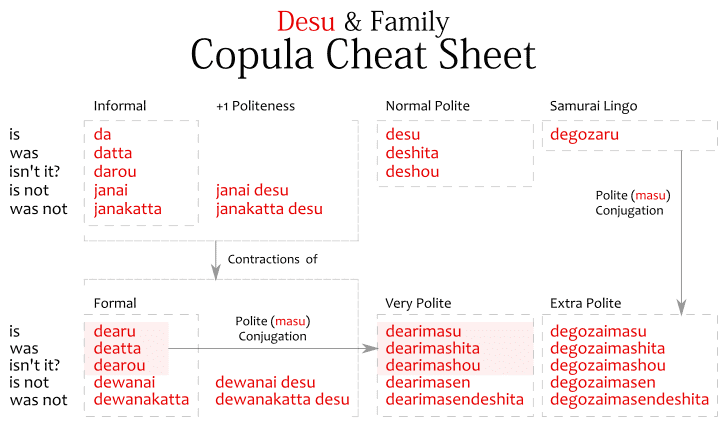 Desu copula cheat sheet - diagram showing differences between informal plain copula da, datta, darou, janai, janaktta, formal dearu, deatta, dearou, dewanai, dewanakatta, polite copula desu, deshita, deshou, dearimasu, dearimashita, dearimashou, dearimasen, dearimasendeshita, degozaru, degozaimasu, degozaimashita, degozaimashou, degozaimasen and degozaimasendeshita