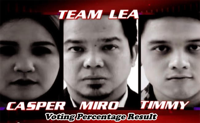 The Voice of the Philippines Season 2 Team Leah Voting Percentage Result February 1, 2015