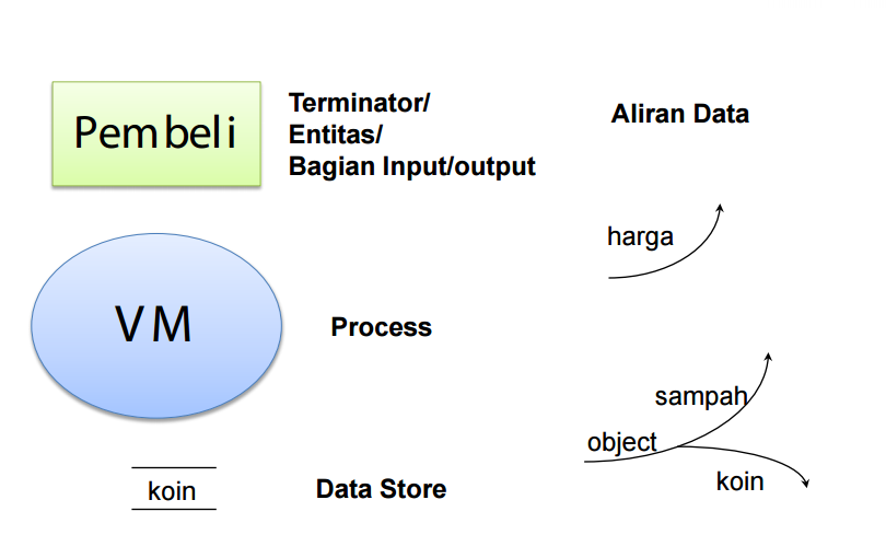 Diagram konteks data flow diagram dan pspec dinysys diagram konteks data flow diagram dan pspec ccuart Images