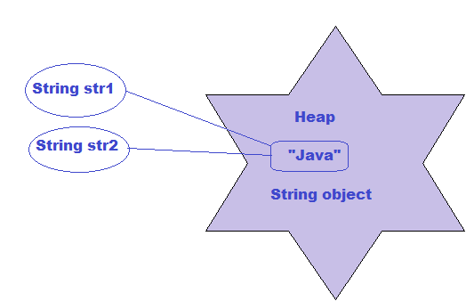 Why String is Immutable