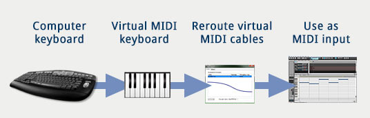 Use your computer keyboard as MIDI input