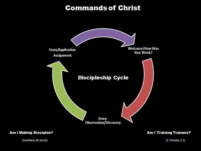 Keystone Christian Ministries: Discipleship