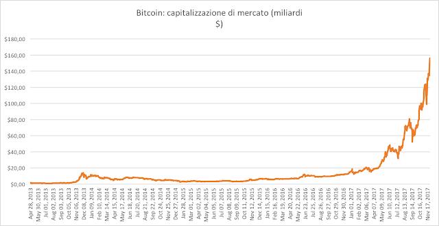 capitalizzazione di mercato del bitcoin
