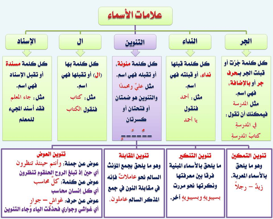 الجامع الشامل قواعد اللغة العربية الإبتدائي الثانوي