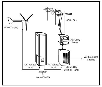 Greencyclopedia™: Wind Energy in the Home