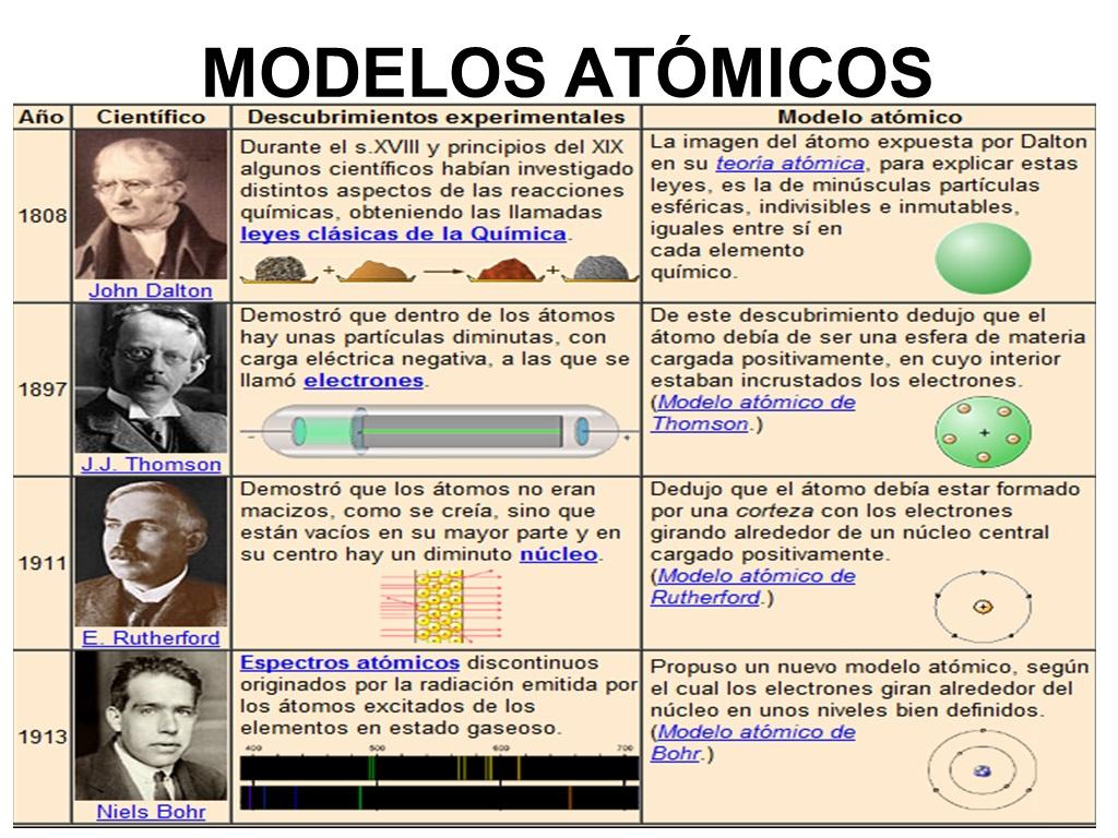 Linea Del Tiempo De Los Modelos Atomicos