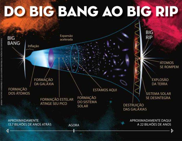 Ilustração da origem do universo e seu fim