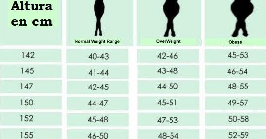 peso ideal en mujeres de 50 años