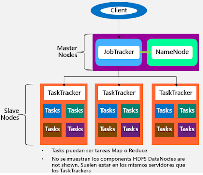 Cluster Hadoop de 3 nodos
