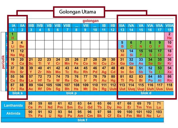 Golongan Utama dalam tabel periodik unsur