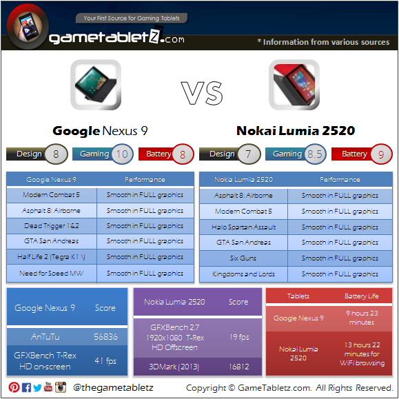 Google Nexus 9 vs Nokia Lumia 2520 benchmarks and gaming performance