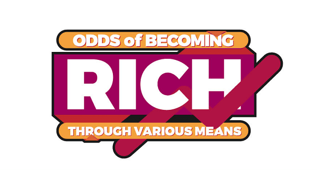 The Odds of Getting Rich through Various Means