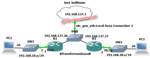 Konfigurasi VPN IPSec Site to Site di Router Cisco ~ Learn