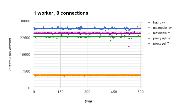 SQL Load Balancing Benchmark – Comparing Performance of ProxySQL vs